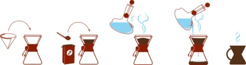 how to use a chemex to brew coffee